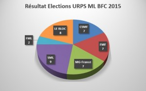 Election URPS ML 2015